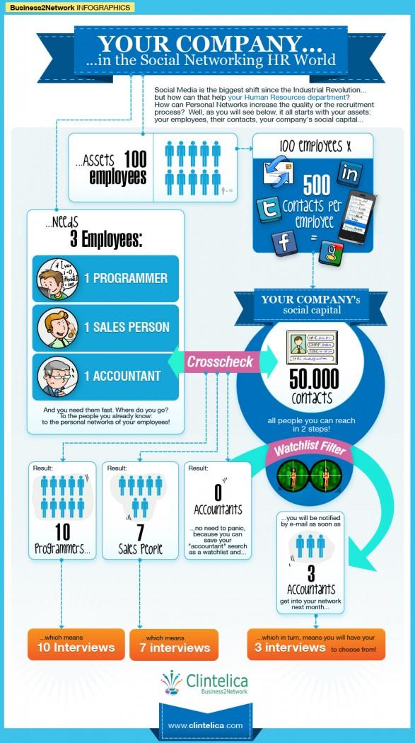 Hr инфографика Axes Pro Системы управления персоналом
