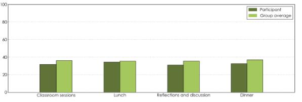 График индикаторов внутридневной активности