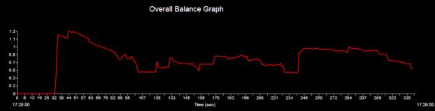 Индекс баланса