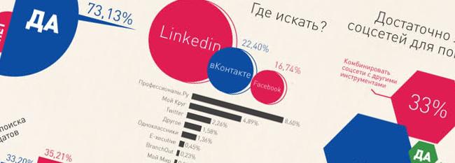 Социальные медиа Инструмент для HR-специалистов