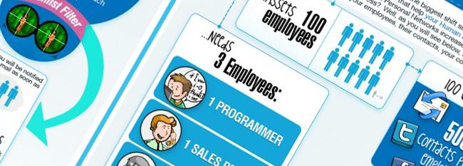 Ваша компания в социальных сетях HR мира